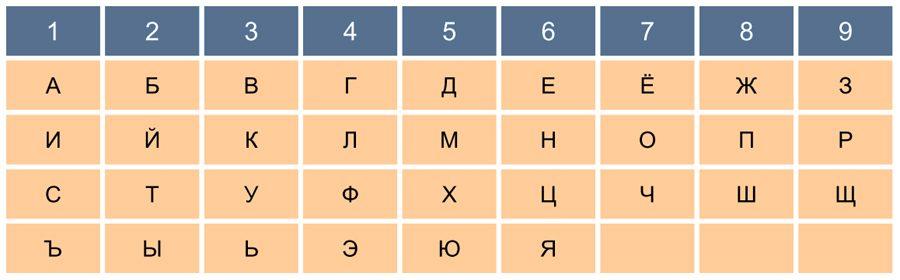 Нумерология в буквах